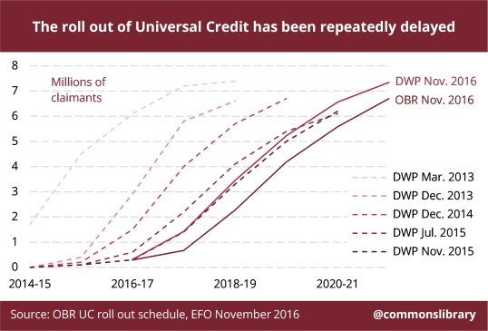 Universal Credit roll-out schedule