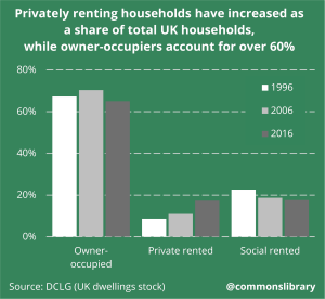 Privately renting households have increased as a share of total UK households, while owner-occupiers account for over 60%