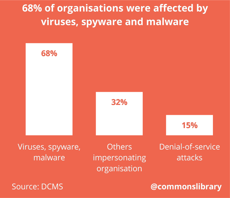 68% of organisations were affected by viruses, spyware and malware