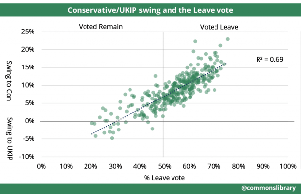 Conservative UKIP swing