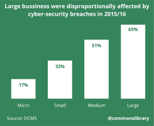 Large business were disproportionally affected by cyber-security breaches in 2015/16