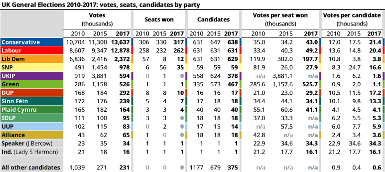 UK General Elections 2010 - 2017, votes, seats and candidates by party