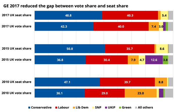 GE 2017 reduced the gap between vote share and seat share