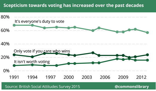 Chart showing how scepticism towards voting has increased since 1990