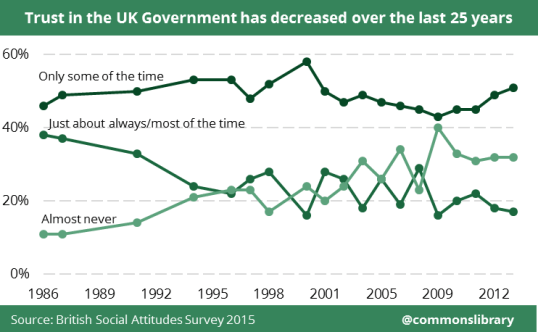 Chart showing how trust in UK government has decreased over the last 25 yeras
