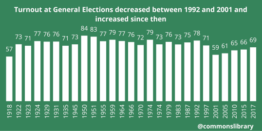 Chart showing turnout at general elections since 1918