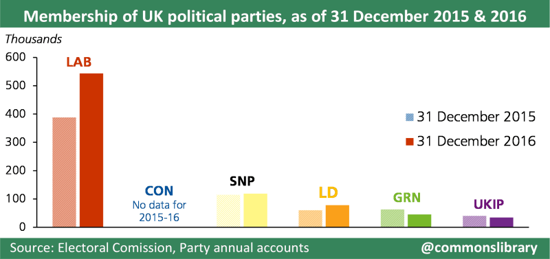 Chart showing membership of UK political parties comparing 2015 and 2016. According to the latest available estimates released by the Electoral Commission on 31 December 2016: • The Labour Party had around 544,000 members, an increase from 388,000 in December 2015 • The Scottish National Party had around 119,000 members, an increase from 115,000 in December 2015 • The Liberal Democrat Party had around 78,000 members, a rise from 61,000 in December 2015 • The Green Party (England and Wales) had around 46,000 members, a decrease from over 63,000 in 2015 • UKIP had around 34,000 members, a decrease from over 40,000 reported in December 2015 • The Conservative Party does not publish data on party membership in annual accounts