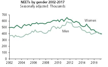 Chart showing than from 2002 to 2017 the gap between the number of men and women who are NEET has reduced to zero