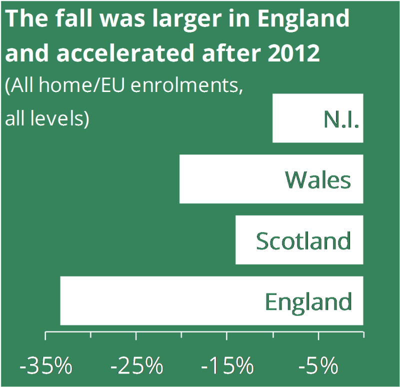The fall was larger in England and accelerated after 2012
