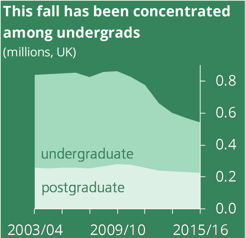 This fall has been concentrated among undergraduates