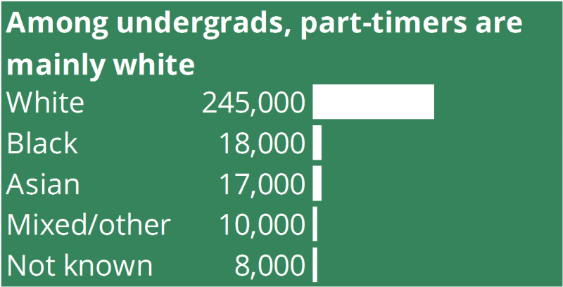 Among undergraduates, part-timers are mainly white