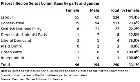 Chart showing members nominated to select committees in 2017 by gender and party