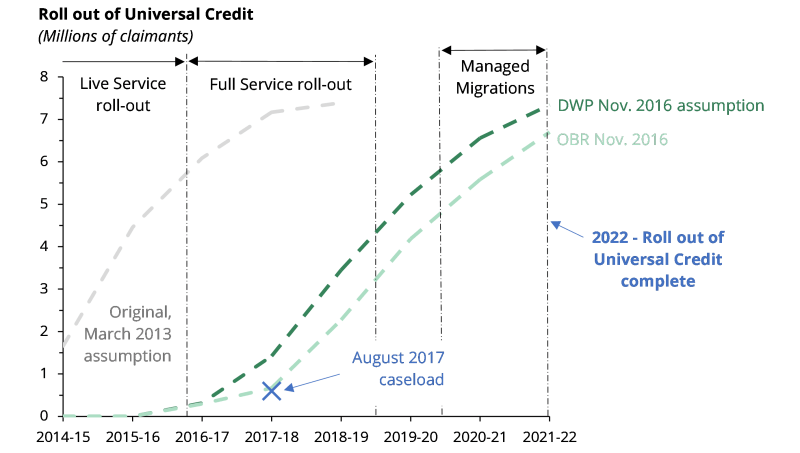 Chart shows the roll out of UC in three stages: roll out of the Live Service by summer 2016, of the Full Service between January 2016 and September 2018, and managed migrations after July 2019
