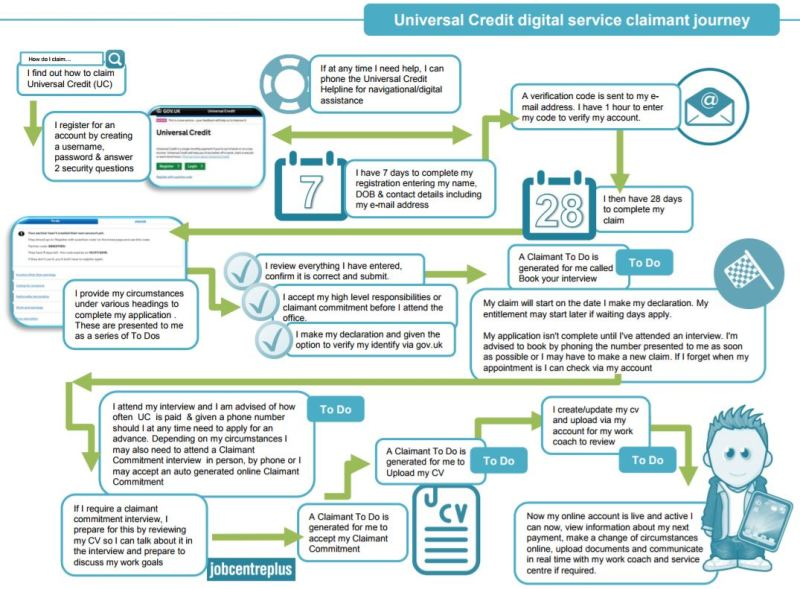 Flow chart showing Universal Credit claimant journey