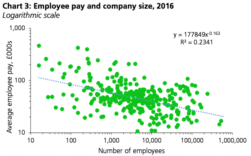 Chart showing employee pay and company size