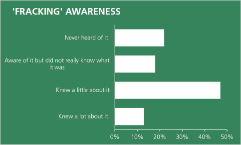 48% knew a little about fracking