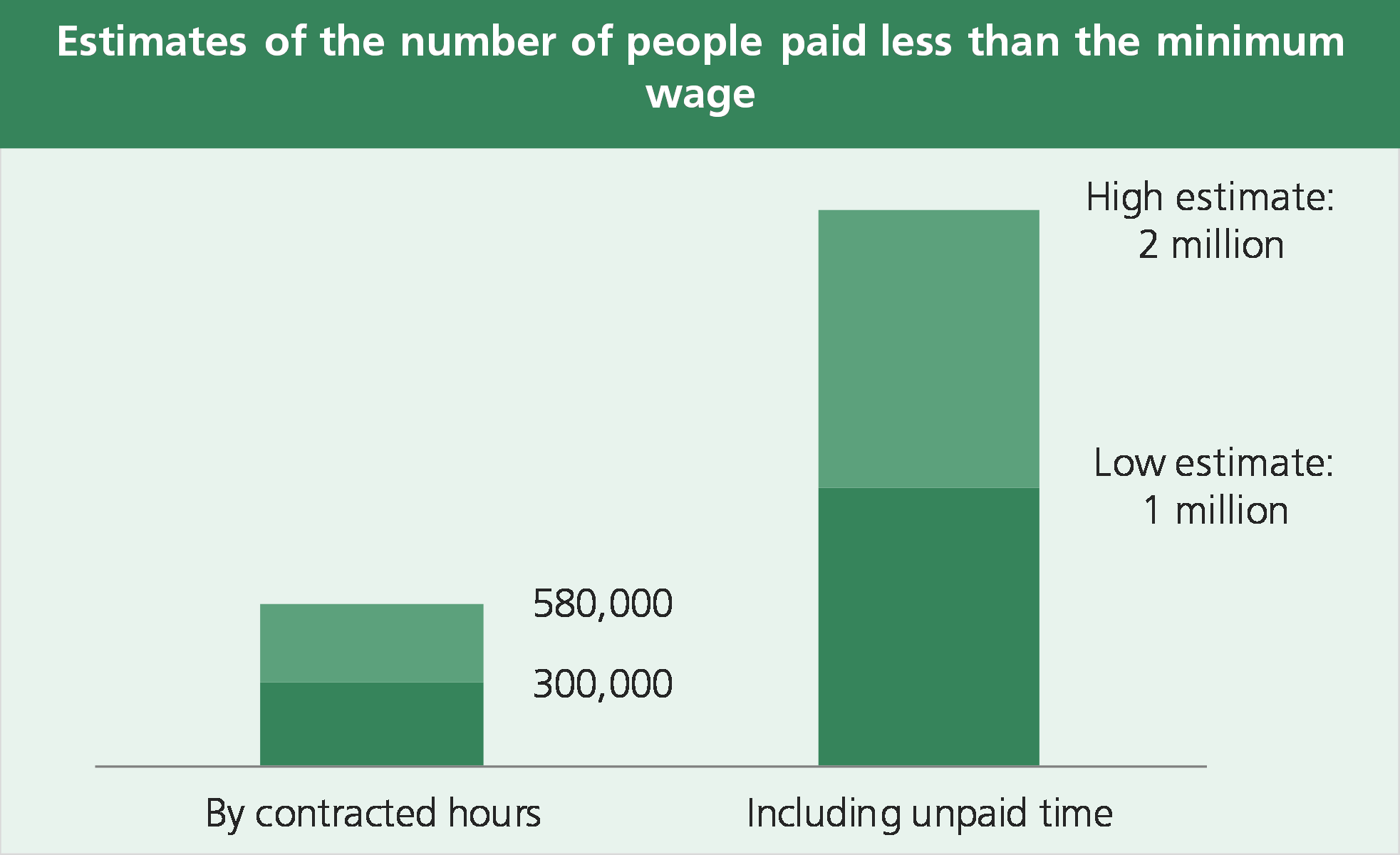Minimum wage: cracks in the floor – House of Commons Library