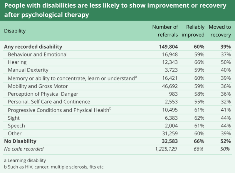 People with disabilities are less likely to show improvement or recovery after psychological therapy.