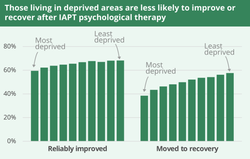 Those lioving in deprived areas are less likely to improve or recover after IAPT psychological therapy