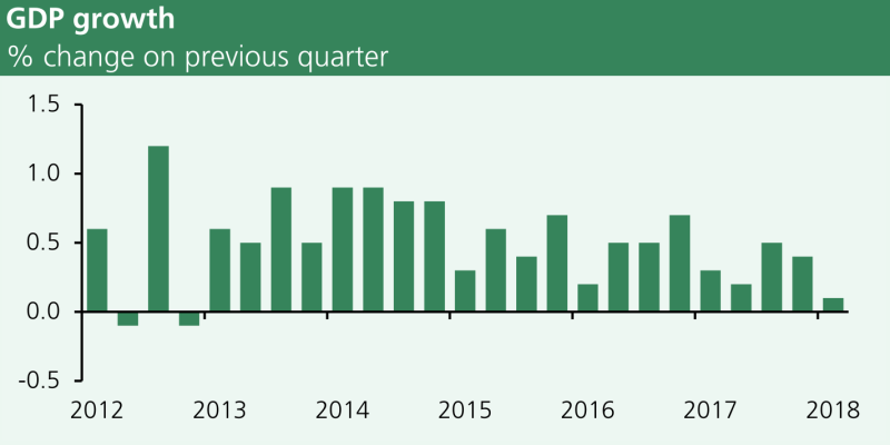Quarterly GDP growth average 0.6% over 2013 to 2017. Quarterly GDP growth was 0.1% in the first quarter of 2018.