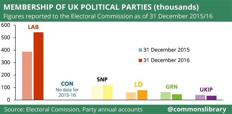 Membership of UK political parties (thousands)