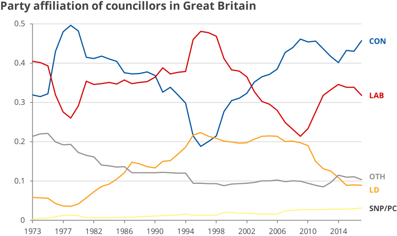 Chart illustrating figures discusse din post re party membership over time