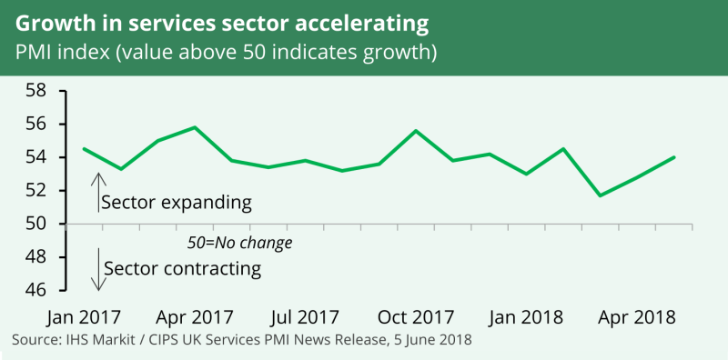 Throughout 2017, and so far in 2018, the Purchasing Managers' Index has fluctuated, but has pointed to an expanding sector.