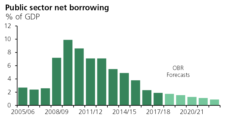 Public sector borrowing in quarter 2 of 2018