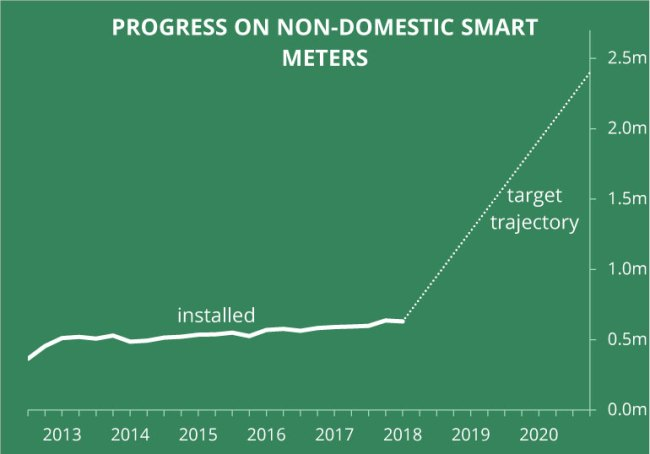 non-domestic smart meter roll-out