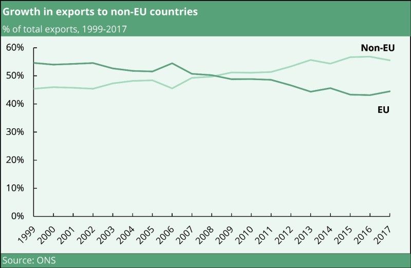 UK exports to non-EU countries