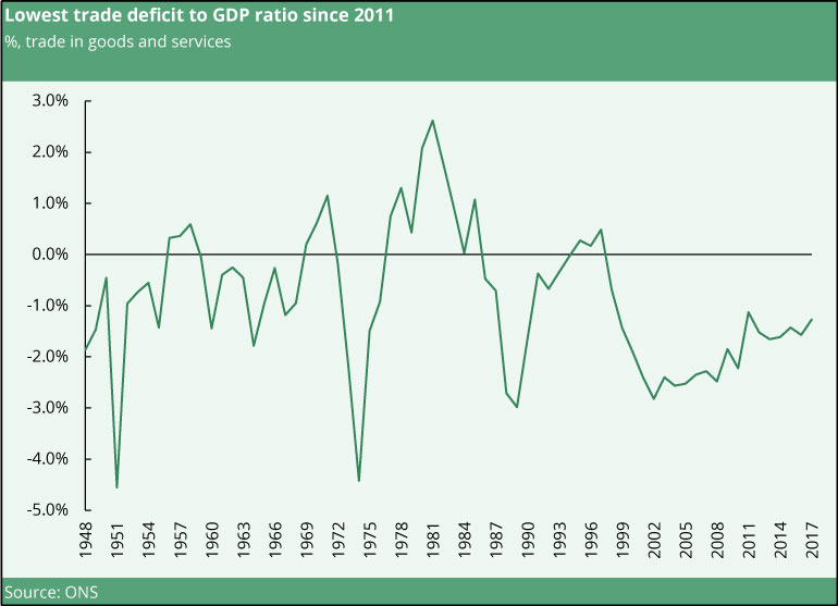 UK trade deficit to GDP ratio