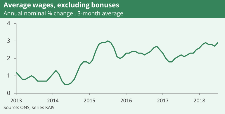 Between 2013 and the middle of 2014 earnings grew by around 1%. Since 2015 earnings have grown by between 2% and 3%, broadly speaking.