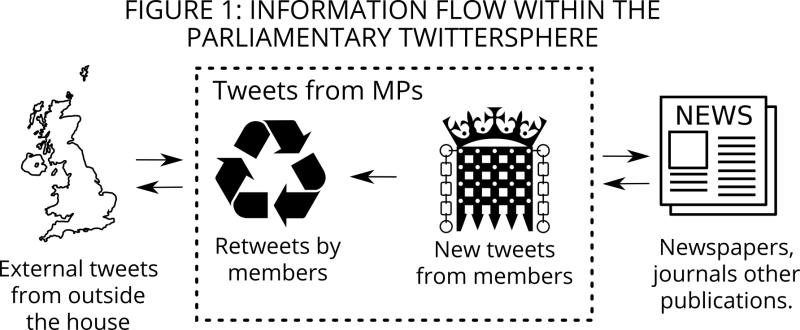 Figure 1: Information flow within the Parliamentary Twittersphere.