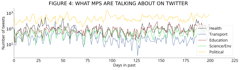 What are MPs talking about on Twitter