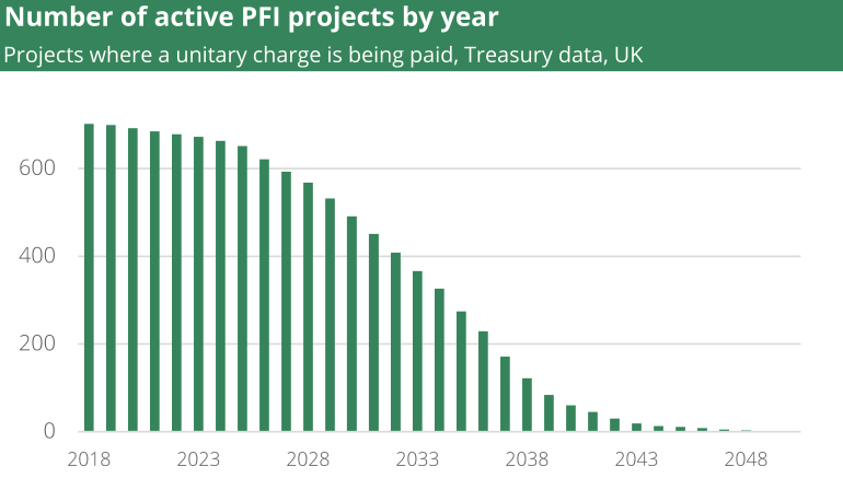 Active PFI projects England
