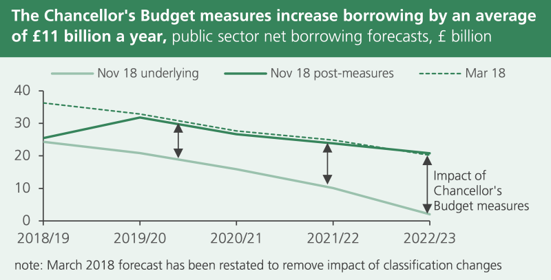 The OBR's October 2018 borrowing forecast was close to its March forecast once the Chancellor's measures were added