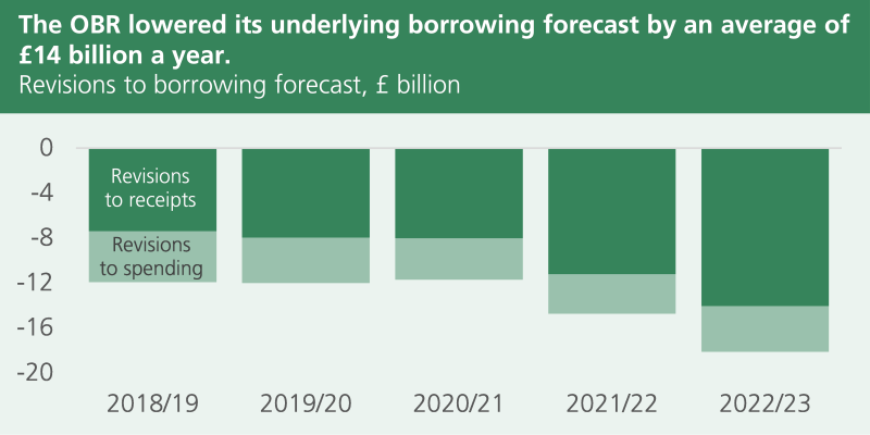 OBR has revised it underlying borrowing forecast by an average of £14 billion a year between 2018/19 and 2022/23. Over 60% of the improvement is put down to revisions to receipts.