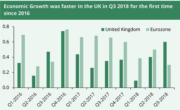Economy growth November 2018