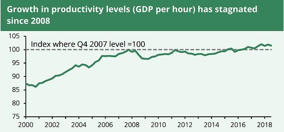 Economic productivity November 2018