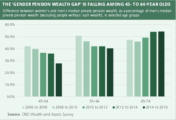 Women's pension age UK