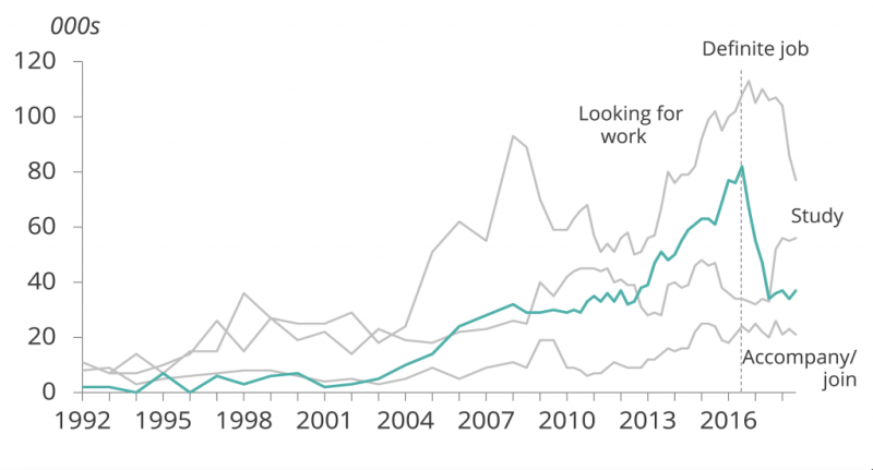 A chart showing that a fall in UK net migration of EU nationals is mainly driven by a fall in the number coming to look for work