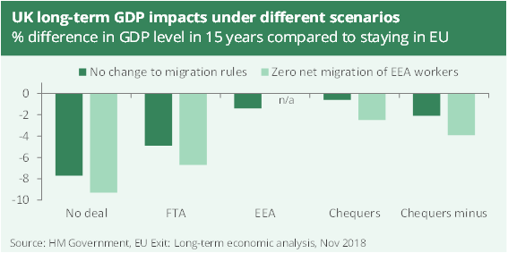 UK GDP and Brexit