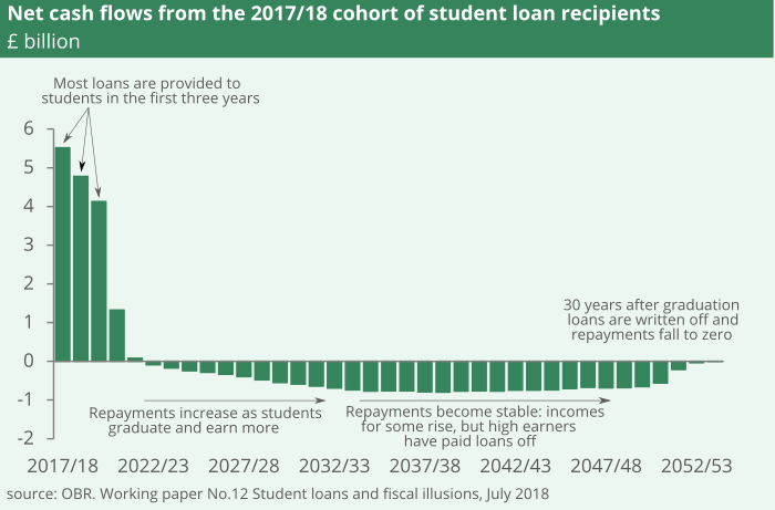 Large cash flows from government to students are seen whilst students are at university. After this repayments start and increase as students earn more. They then fall as some repay in full and then fall to zero once they reach write-off.