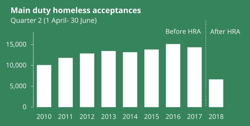 Homessless statistics England