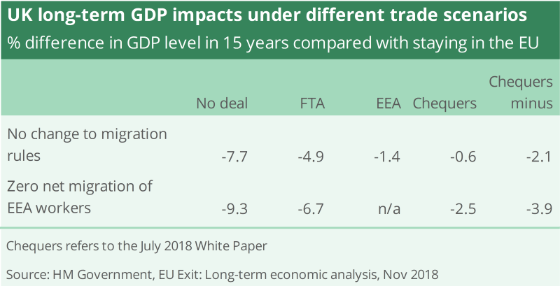 Government analysis estimates that UK GDP will be lower in scenarios with greater UK-EU trade friction