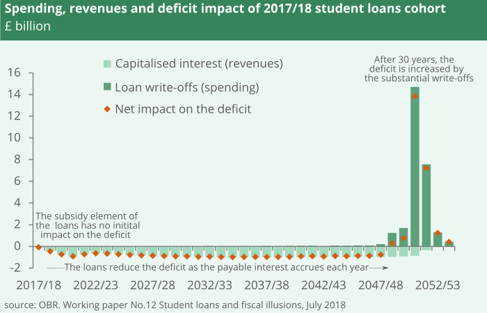 There is no initial impact on the deficit of the loans. For the next 30 years the accruing interest reduces the deficit. When the loans are written off, in 30 year's time, the write-offs impact on the deficit.
