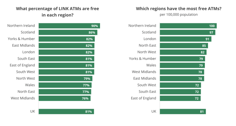 How many free ATMs are there?