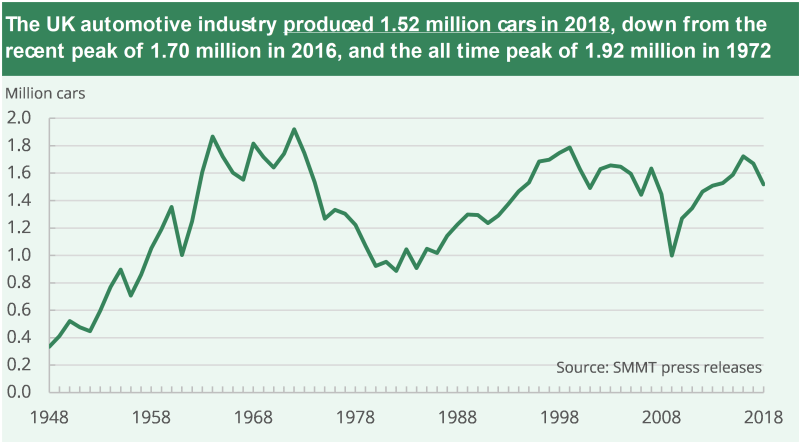 UK car industry production