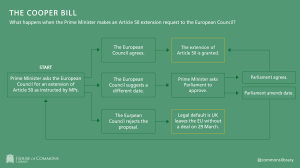 Cooper Bill: Extending Article 50, European Council