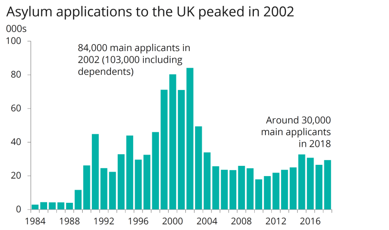 Asylum seeker applications in the UK over time.